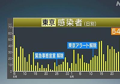 東京 新たに54人感染確認 うち20代と30代で計40人 新型コロナ | NHKニュース