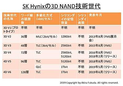 【イベントレポート】SK Hynixが3D NAND開発で最先端に、TLCで初の1Tbitフラッシュを誇示 - PC Watch
