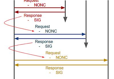 時刻同期プロトコル Roughtime の標準化 - ASnoKaze blog