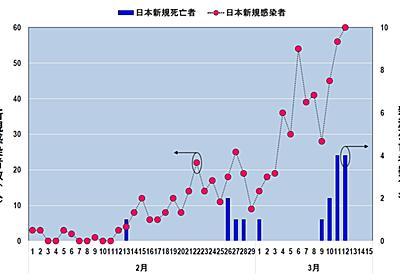 パンデミック後の半導体製造、ボトルネックになるのは日本なのか (4/6) - EE Times Japan