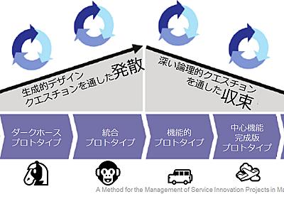 Web 系の MVP / プロトタイプの作り方の一例 - Taka Umada - Medium