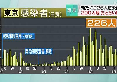 東京都 新型コロナ 226人感染確認 200人超は10日以来 2人死亡 | 新型コロナ 国内感染者数 | NHKニュース