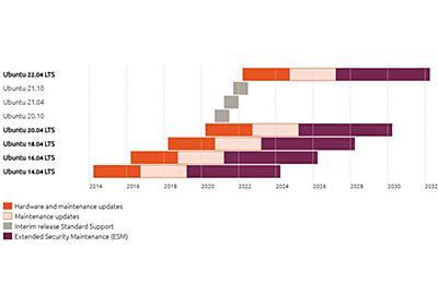 「Ubuntu 14.04」と「Ubuntu 16.04」のライフサイクルが計10年へ延長/無償サポート5年+有償サポート5年に