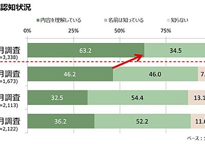 「軽減税率」「キャッシュレス決済でのポイント還元」の認知が9割超え、不満も徐々に解消?【インテージ調べ】 | Web担当者Forum
