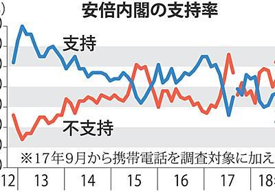 毎日新聞世論調査:安倍改造内閣に「期待」8% - 毎日新聞