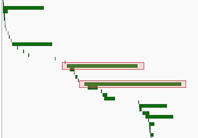 一休のETL処理をAirflowで再構築しました - 一休.com Developers Blog