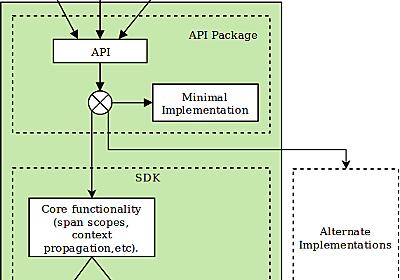 OpenTelemetryについての現状まとめ (2020年6月版) - YAMAGUCHI::weblog