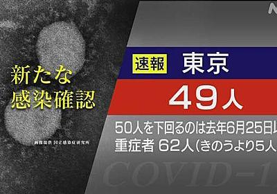 東京都 新型コロナ 49人感染確認 3日連続でことし最少   NHKニュース
