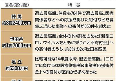 ふるさと納税に変化の兆し 都民「返礼品目当て」より「コロナ対策に」 世田谷区は寄付額最高に:東京新聞 TOKYO Web