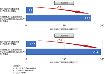 富岳CPU A64FX用ディープラーニングライブラリの深層 -研究者が語る開発の軌跡- - fltech - 富士通研究所の技術ブログ