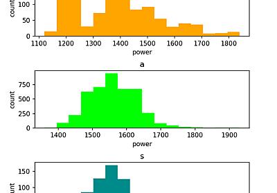 Splatoon2 野良ガチマッチのガチパワー分布 (ver2.3.x, ver3.0.x) - maktopia