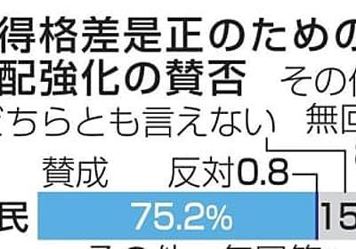 中間層へ分配強化、賛成79% 森友再調査、58%が「必要」   共同通信