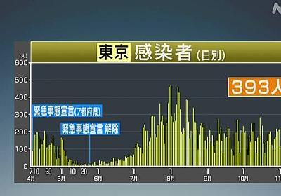 東京都 新型コロナ 393人感染確認 390人超は8月8日以来 | 新型コロナ 国内感染者数 | NHKニュース
