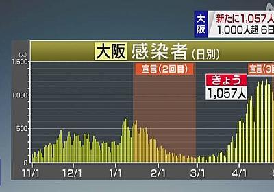大阪府 新型コロナ 1057人感染確認 6日連続1000人超 死亡16人 | 新型コロナ 国内感染者数 | NHKニュース