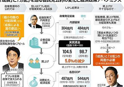 賃金水準が「相当下位」の国に…衆院選で問われるアベノミクス:東京新聞 TOKYO Web