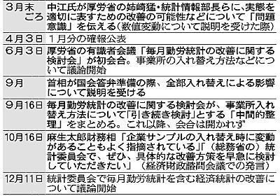 統計見直し、官邸の意向どこまで 「怒り聞いた」証言も:朝日新聞デジタル