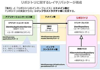 実践DDD本 第12章「リポジトリ」~集約の永続化管理を担当~ (1/3):CodeZine(コードジン)