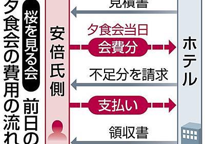 夕食会の見積書を事前に受け取り 単価5000円以上 安倍氏側、補填前提で開催か<桜を見る会問題>:東京新聞 TOKYO Web