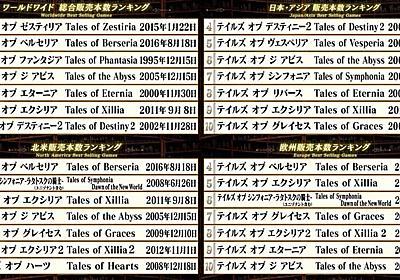 『テイルズ オブ』シリーズ歴代販売本数ランキング発表。トップ3は販売本数も公開。全世界/日本・アジア/北米/欧州の地域別データが明らかに | ゲーム情報!ゲームのはなし