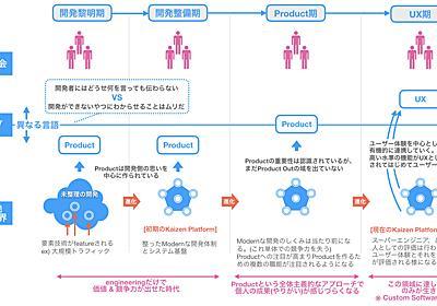 Kaizen Platform CTO が考える、これからのエンジニアに求められるもの - Kaizen Platform 開発者ブログ