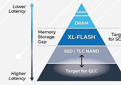 【イベントレポート】東芝メモリ、DRAMと同等性能のSSDを披露 - PC Watch