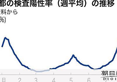 陽性率19%、「異常」上回る東京 収束「予想つかず」 [新型コロナウイルス]:朝日新聞デジタル