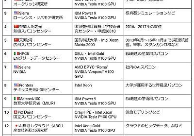 ぶっちぎり1位です。スパコン世界ランキングにARM採用の富岳が堂々初登場 | ギズモード・ジャパン