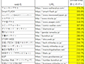 SimilarWebはPV数調査に使うツールではない - web > SEO