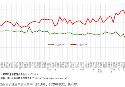 小池百合子圧勝の簡単なデータ分析(2020年東京都知事選挙): 国会議員白書ブログ