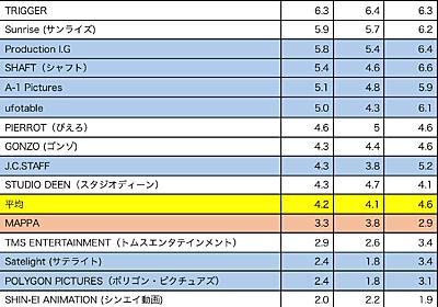 アニメスタジオ国外認知・好意度調査 ―「過去作評価するけど今は」辛口海外オタクの声 | Otaku Crossing!!