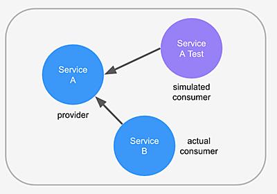 マイクロサービスのQA・セキュリティ自動化テスト社内ツール「Testdeck」をOSS化しました! | メルカリエンジニアリング