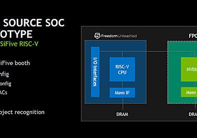 Hot Chips 30 - NVIDIAのDeep Learning Accelerator(DLA)(3) NVDLAの構成による性能や電力の変化 | マイナビニュース