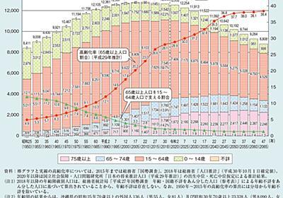 テクノロジー進化と労働市場変化――10年後に食える仕事 食えない仕事 テクノロジー編:MyNewsJapan