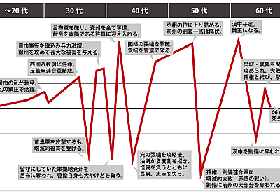 スタートアップ界隈で人気の曹操の人生グラフをざっくり作ってみた|インターネット界隈の事を調べるお