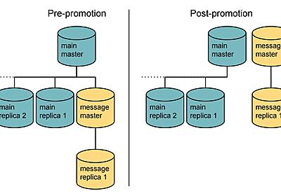 Airbnbのメインデータベースをどうやって2週間で分割したか   POSTD