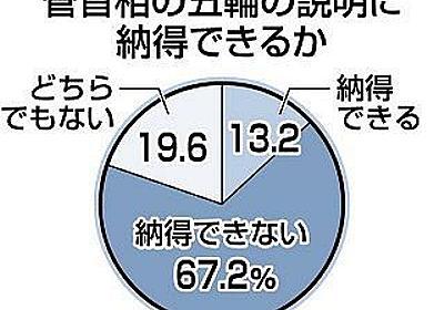 東京五輪「中止すべきだ」60%…都民意識調査、開催都市で反対の声根強く:東京新聞 TOKYO Web