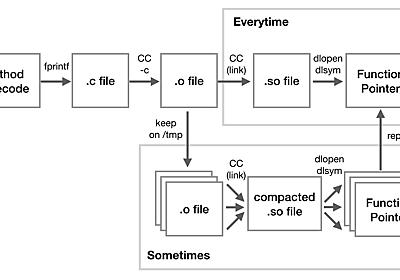 RubyのJITに生成コードのメモリ局所性対策を入れた話 - k0kubun's blog