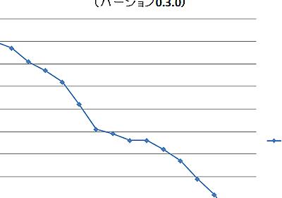 河西 高明 BLOG: ガントチャートを捨てろ(2) バーンダウンチャートを使う