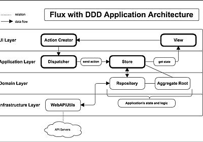 FluxとDDDの統合方法 - かとじゅんの技術日誌