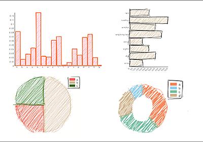 ちょっと面白いスクリプト!グラフやチャートを手書き風のラフな感じにするJavaScriptライブラリ -roughViz | コリス