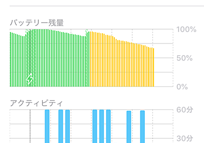 iOS 12で時々急激にバッテリーが減る原因は不明も軽減する方法は判明 | SmCo memory