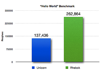 Unicornの2倍のパフォーマンスを実現したRackサーバ「Rhebok」をリリースしました - blog.nomadscafe.jp