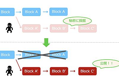 モナコインへの攻撃から、ブロックチェーンへの攻撃やマイニングを深掘りする - Gunosy Blockchain Blog