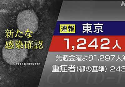 東京都 新型コロナ 15人死亡 1242人感染 1週間前の半数以下   新型コロナ 国内感染者数   NHKニュース