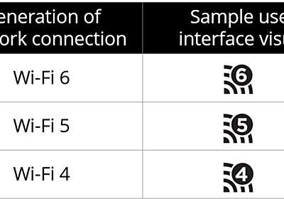 IEEE 802.11acの別称が「Wi-Fi 5」に。無線LAN規格に新命名規則 - PC Watch