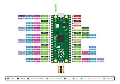 550円の「Raspberry Pi Pico」でIoT その1:気温と湿度、気圧を測定する:名刺サイズの超小型PC「ラズパイ」で遊ぶ(第44回)(1/2 ページ) - ITmedia NEWS
