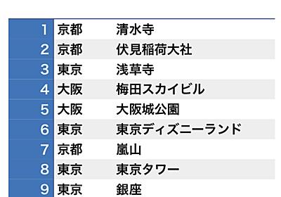 根強い中国人の日本旅行人気。しかし、交通、食事に課題も - 中華IT最新事情