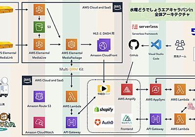 SODANE - AWSと各種SaaSを活用したサーバレス・ライブコマースシステムの開発