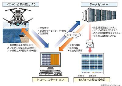 「ドローン+IoT」で太陽光パネル検査を効率化、ソフトバンク・テクノロジーなど開発へ - メガソーラー - 日経テクノロジーオンライン