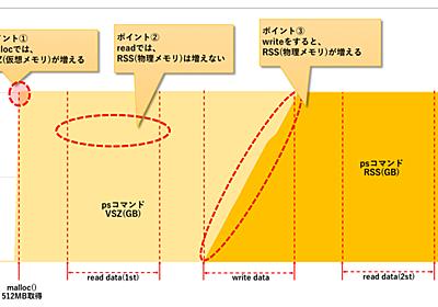 プロセスのVSZ,RSSとfree,meminfo挙動を実機で確認 - のぴぴのメモ